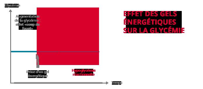 effet gel énergétique glycémie